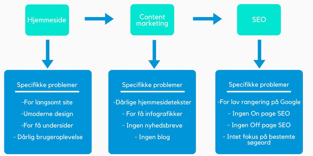 3 trin til online markedsføringsstrategi