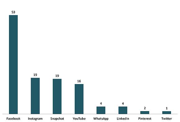 graf antal brugere af facebook